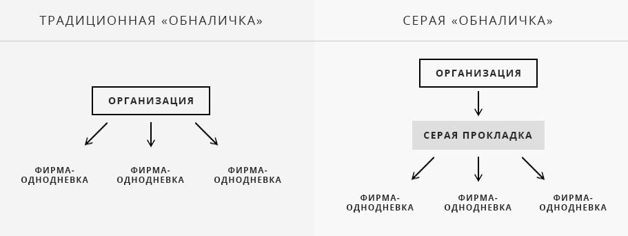 Серые схемы оптимизации налогов регистрация оо или ип