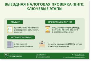 оспаривание договоров займа инфографика
